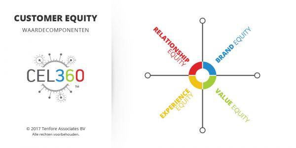 Customer Equity - Waardecomponenten