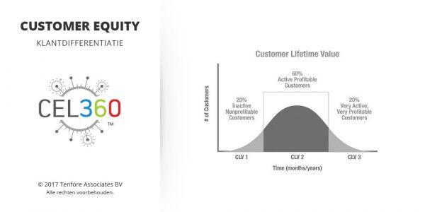 Customer Equity - Klantdifferentiatie