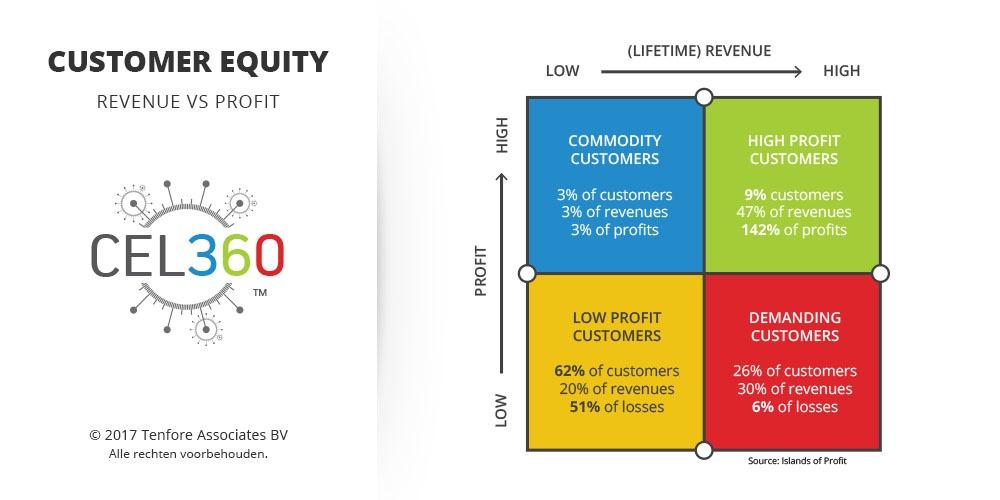 Customer Equity - Profit vs Reveneu