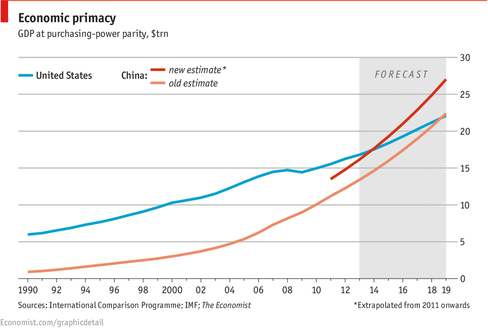 PPP China US - IMF/The Economist