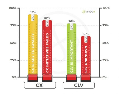 While most believe CX is key to loyalty, most initiatives fail. CLV is important to 70% but few know how to calculate it.